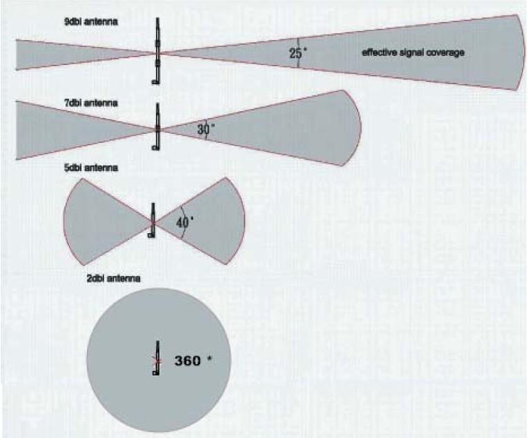 Lo más grande no siempre es lo mejor: los patrones de señal de las antenas omni-direccionales difieren bastante de acuerdo al dBi de la antena.