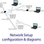 Configuración de redes WiFi, ajustes & diagramas. Enlaces punto a punto, redes caseras y de oficina.