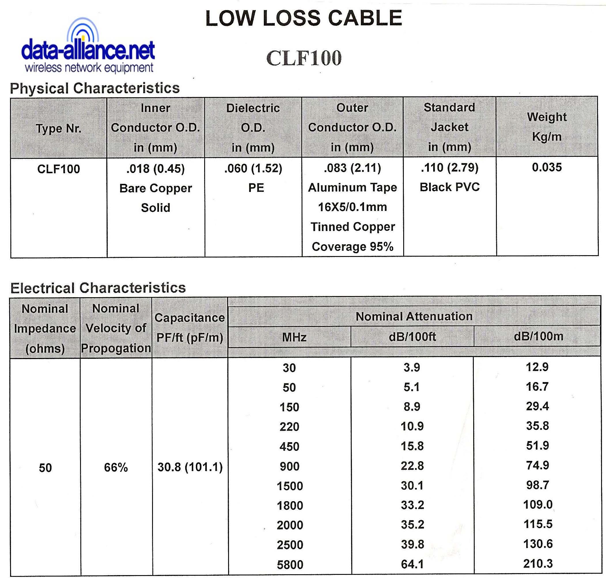 Características del cable CLF100, atenuación, pérdida de señal, impedancia nominal, velocidad de propagación, capacitancia.