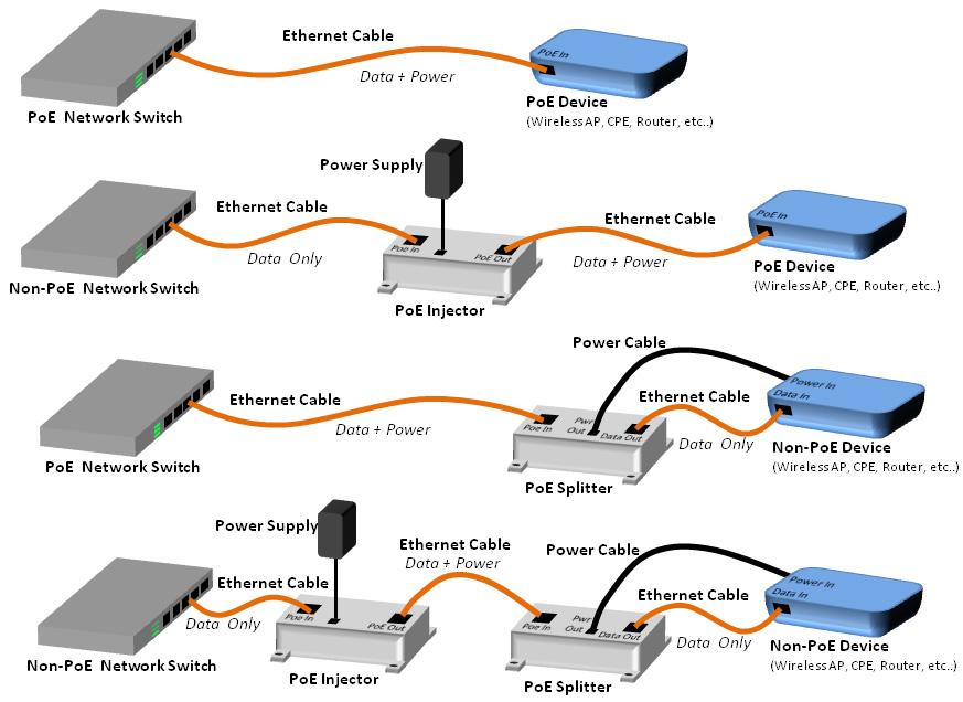 Diagrama de POE en red