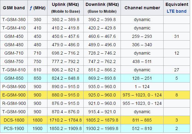 Frequencias de GSM